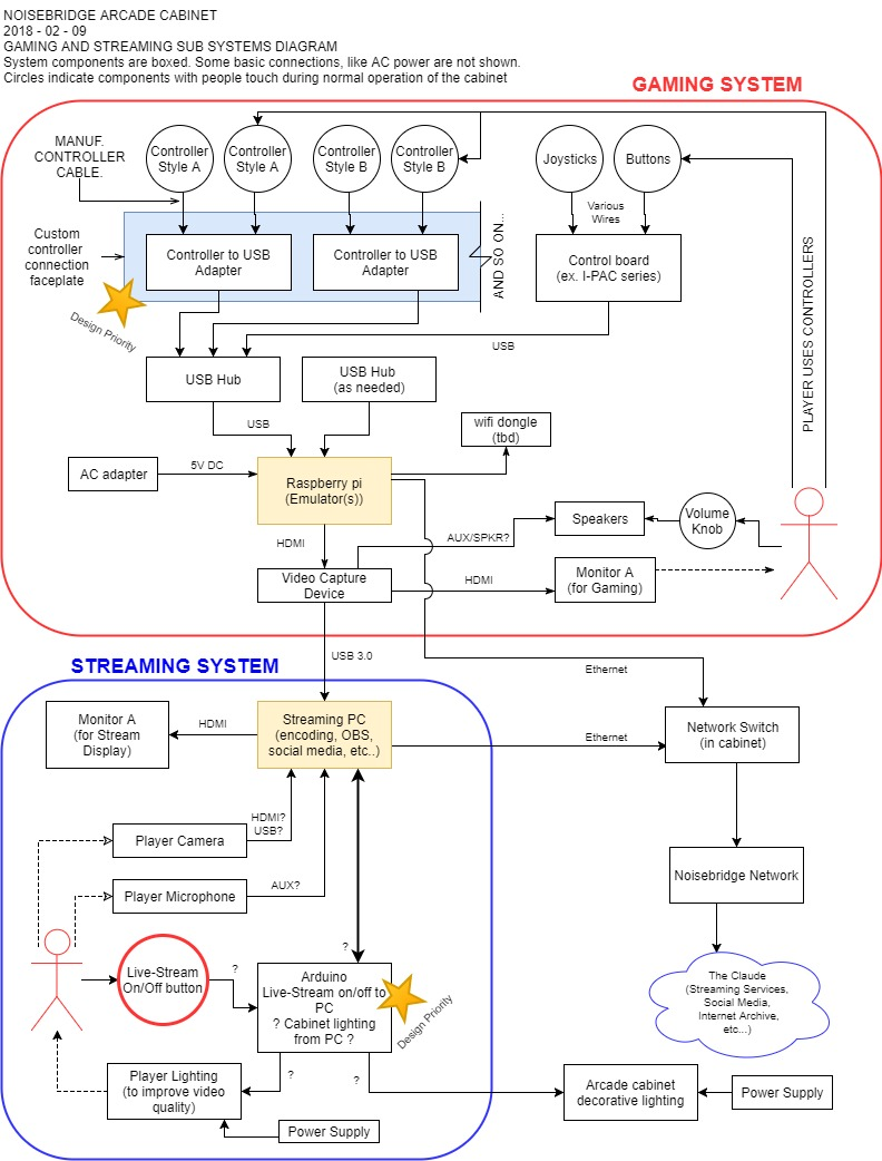 Noisebridge Arcade Cabinet - Gaming and Stream systems diagram .jpg