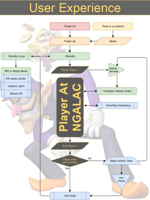 NGALAC/Subsystems - Noisebridge